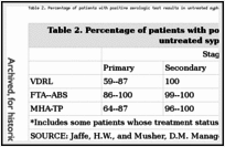 Table 2. Percentage of patients with positive serologic test results in untreated syphilis.