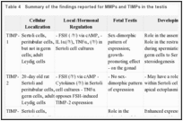 Table 4. Summary of the findings reported for MMPs and TIMPs in the testis.