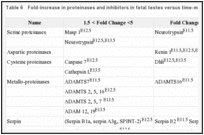 Table 6. Fold-increase in proteinases and inhibitors in fetal testes versus time-matched fetal ovaries.