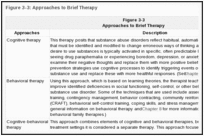 Figure 3-3: Approaches to Brief Therapy.