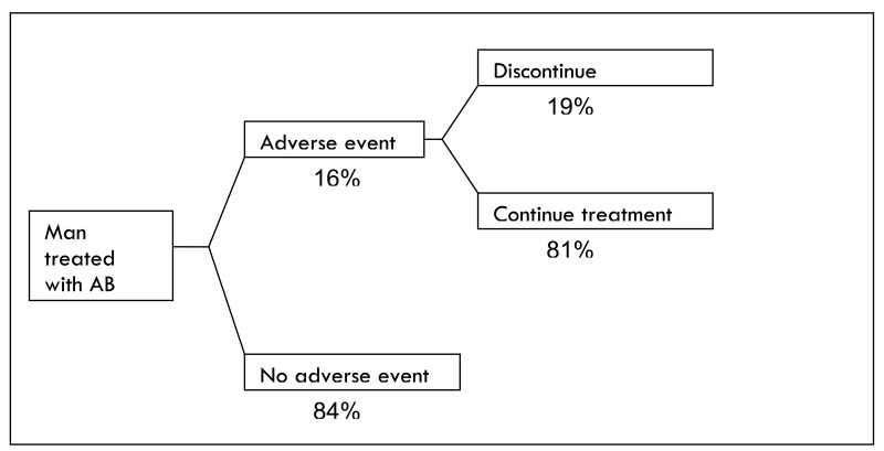 Figure 241. Adverse events in the AB arm of the model.