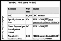 Table D.1. Unit costs for IVIG.