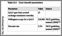 Table D.4. Cost–benefit parameters.