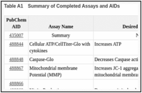 Table A1. Summary of Completed Assays and AIDs.
