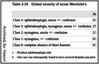 Table 2-19. Global severity of acute Wernicke's.