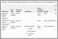 Table D2. Existing international evidence on cost-effectiveness of ACE inhibitors in the treatment of CHF.