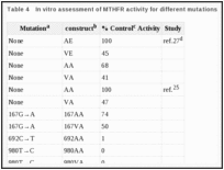 Table 4. In vitro assessment of MTHFR activity for different mutations.