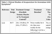 Acupuncture (PDQ®) - PDQ Cancer Information Summaries - NCBI