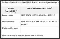 Genetics of Breast and Gynecologic Cancers (PDQ®) - PDQ