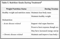 Nutrition in Cancer Care (PDQ®) - PDQ Cancer Information Summaries