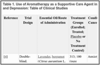 Aromatherapy With Essential Oils (PDQ®) - PDQ Cancer