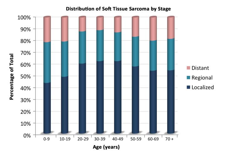 Childhood Soft Tissue Sarcoma Treatment Pdq Pdq Cancer