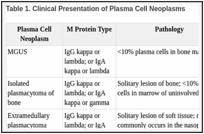 Plasma Cell Neoplasms (Including Multiple Myeloma) Treatment