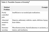 Adjustment to Cancer: Anxiety and Distress (PDQ®) - PDQ