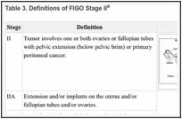 Ovarian Epithelial, Fallopian Tube, and Primary Peritoneal Cancer