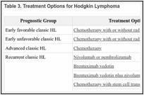 Adult Hodgkin Lymphoma Treatment (PDQ®) - PDQ Cancer