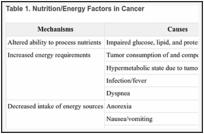 Fatigue (PDQ®) - PDQ Cancer Information Summaries - NCBI