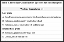Adult Non-Hodgkin Lymphoma Treatment (PDQ®) - PDQ Cancer