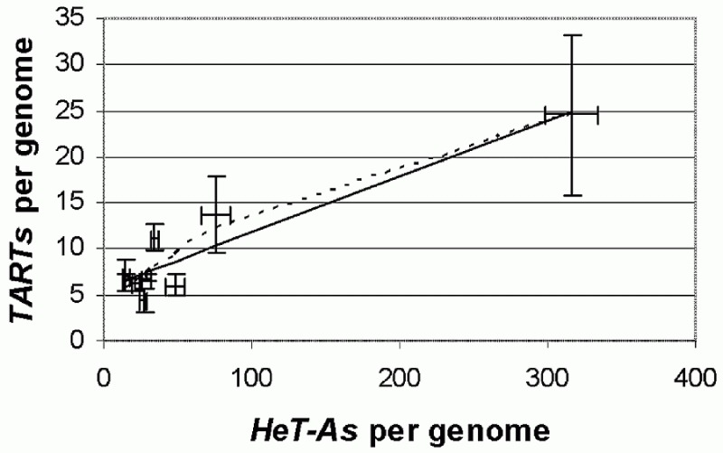Figure 5. The number of HeT-A and TART elements per genome are correlated in D.