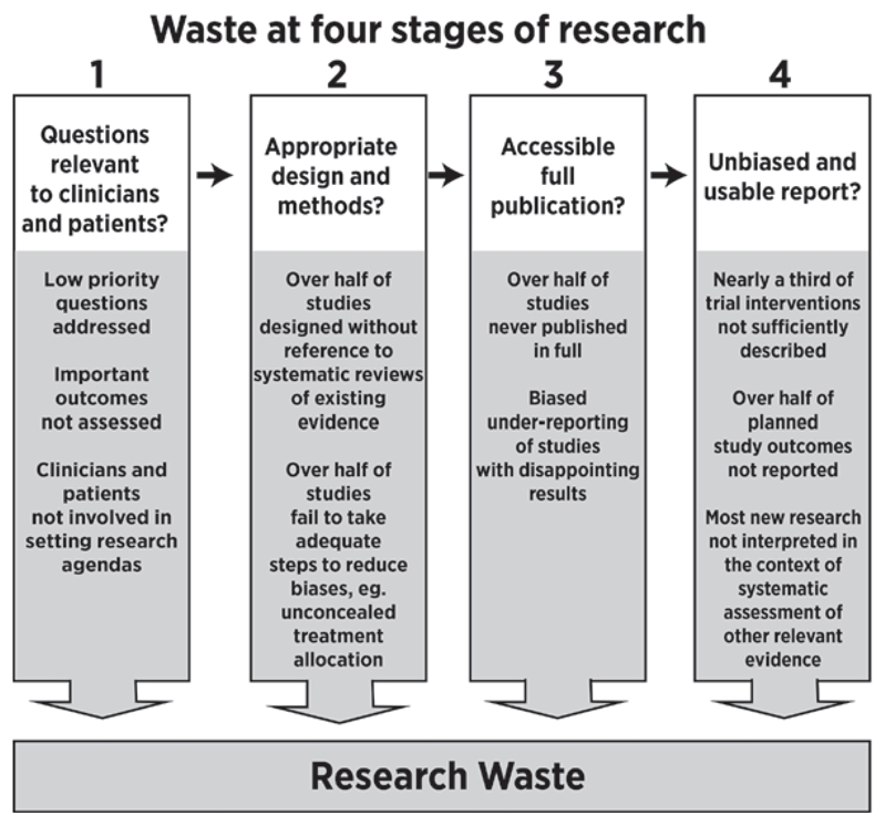 How the money spent on medical research is wasted at successive stages.