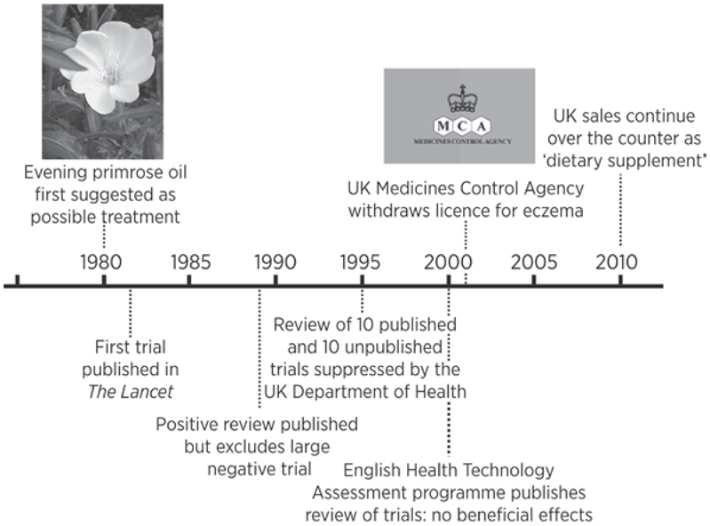 Timeline for evidence about and use of evening primrose oil in eczema.