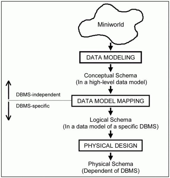 Understanding Database Design - Bioinformatics in Tropical