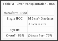 Table VI. Liver transplantation - HCC.