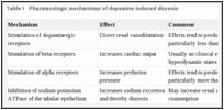 Table I. Pharmacologic mechanisms of dopamine induced diuresis.