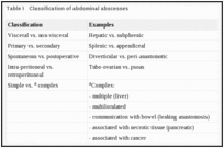 Table I. Classification of abdominal abscesses.