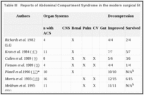 Table III. Reports of Abdominal Compartment Syndrome in the modern surgical literature.