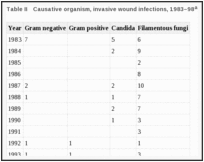 Table II. Causative organism, invasive wound infections, 1983–98a.