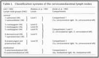 Table 1. Classification systems of the cervicomediastinal lymph nodes.