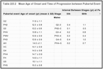 Table 223.2. Mean Age of Onset and Time of Progression between Pubertal Events.
