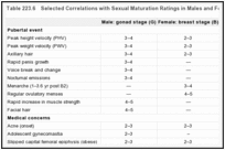 Table 223.6. Selected Correlations with Sexual Maturation Ratings in Males and Females.