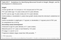 Table 223.7. Guidelines for Identifying Abnormal Growth in Height, Weight, and Secondary Sexual Development in Adolescents.