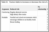 Table 5.I. Factors liable to increase or decrease the risk of weight gain (WHO, 2003b).