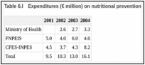 Table 6.I. Expenditures (€ million) on nutritional prevention.