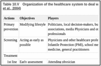 Table 10.V. Organization of the healthcare system to deal with the obesity epidemic (after (Ziegler et al., 2004).