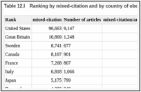 Table 12.I. Ranking by citation and by country of obesity research, after the ISI study.