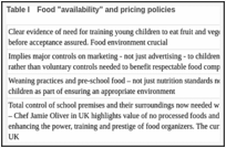 "Table I. Food ""availability"" and pricing policies."