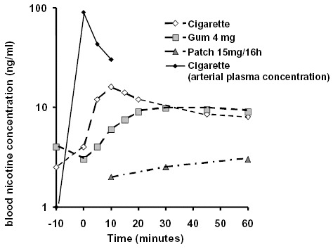 Logarithm of arterial plasma concentrations after smoking of a cigarette and venous plasma concentrations after consumption of a cigarette, a 4 mg nicotine gum, or a 15 mg/16h nicotine patch (from Henningfield, 1995).