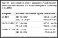 Table IV. Concentration, time of appearance,1 and duration of detection2 of the cannabinoids in the blood after consumption of a marijuana cigarette containing 15.8 mg or 33.8 mg of Δ9-THC (Huestis et al., 1992).