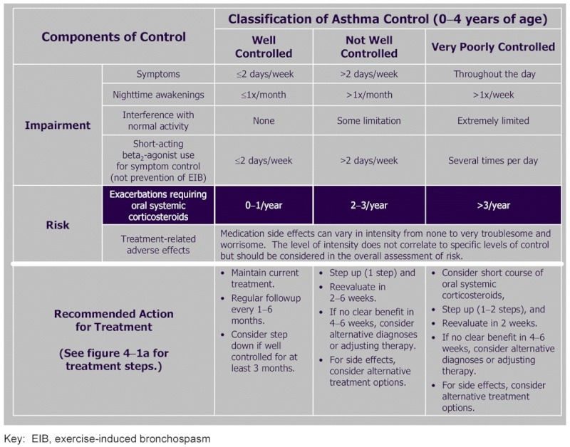 Figure 4-3a, [ASSESSING ASTHMA CONTROL AND ADJUSTING THERAPY IN ...