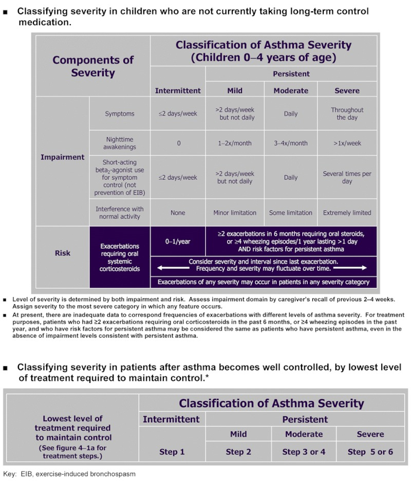 Figure 3-4a, [CLASSIFYING ASTHMA SEVERITY IN CHILDREN 0–4 YEARS OF ...