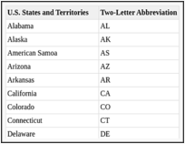 Two-Letter Abbreviations for Canadian Provinces and Territories and U ...