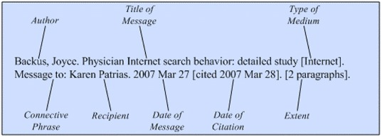 Illustration of the general format for a reference to an electronic mail