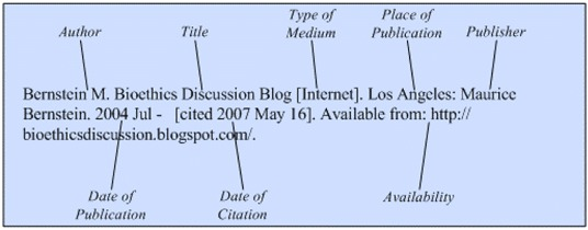 Illustration of the general format for a reference to a blog on the Internet.