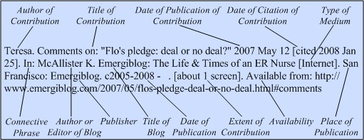 Illustration of the general format for a reference to a contribution to a blog, when the contribution is written by someone other than the blog owner.