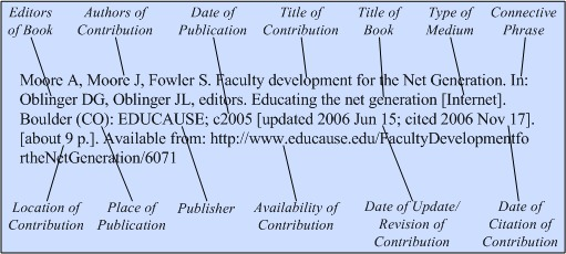 Books and other individual titles on the internet citing medicine books and other individual titles on the internet citing medicine ncbi bookshelf ccuart Images