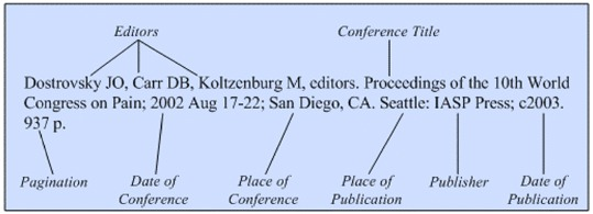 Illustration of the general format for a reference to a conference proceedings with only a conference title